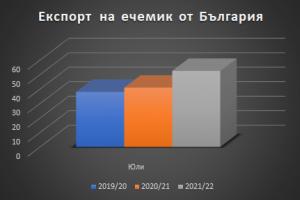 Силно начало на сезона за експорта на ечемик от България